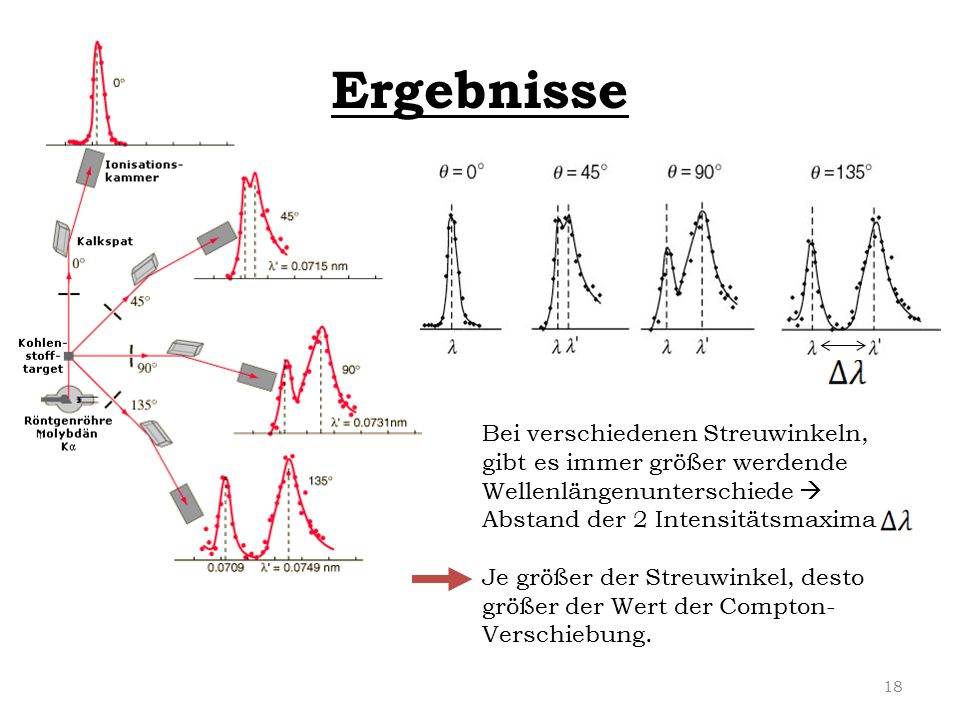 Ergebnisse Bei verschiedenen Streuwinkeln, gibt es immer größer werdende Wellenlängenunterschiede  Abstand der 2 Intensitätsmaxima Je größer der Stre