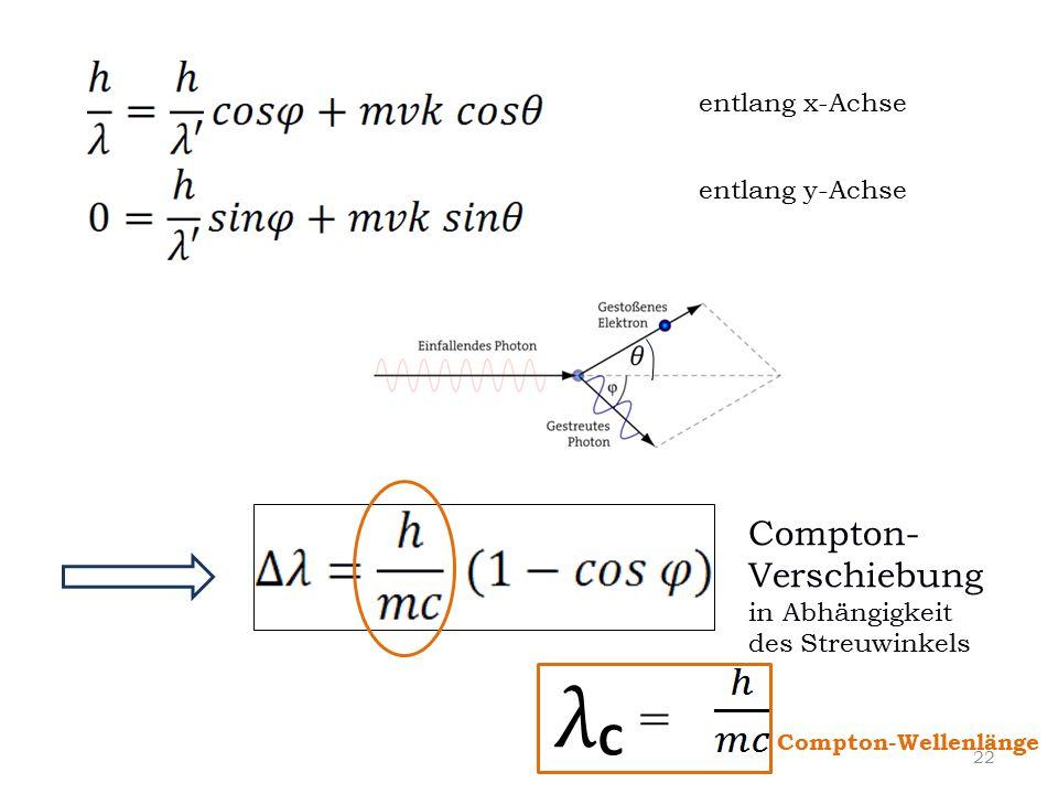 entlang x-Achse entlang y-Achse Compton- Verschiebung in Abhängigkeit des Streuwinkels λ C = Compton-Wellenlänge 22