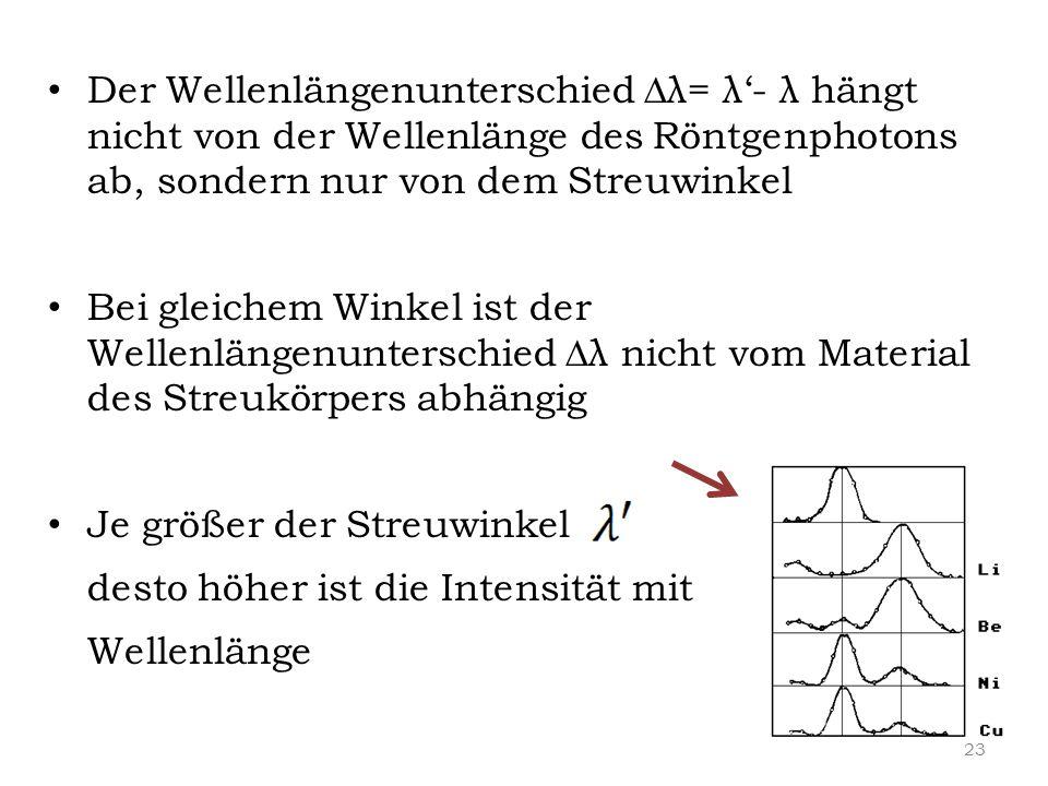 Der Wellenlängenunterschied ∆λ= λ'- λ hängt nicht von der Wellenlänge des Röntgenphotons ab, sondern nur von dem Streuwinkel Bei gleichem Winkel ist d
