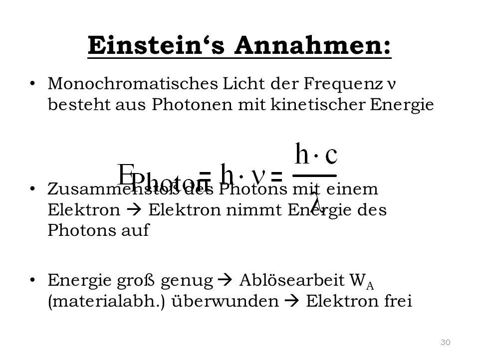 Einstein's Annahmen: Monochromatisches Licht der Frequenz ν besteht aus Photonen mit kinetischer Energie Zusammenstoß des Photons mit einem Elektron 