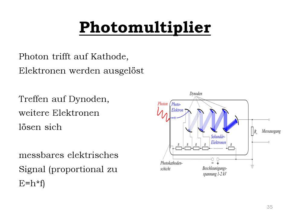 Photomultiplier Photon trifft auf Kathode, Elektronen werden ausgelöst Treffen auf Dynoden, weitere Elektronen lösen sich messbares elektrisches Signa