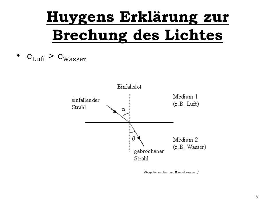 Huygens Erklärung zur Brechung des Lichtes c Luft > c Wasser ©http://macsclassroom53.wordpress.com/ 9