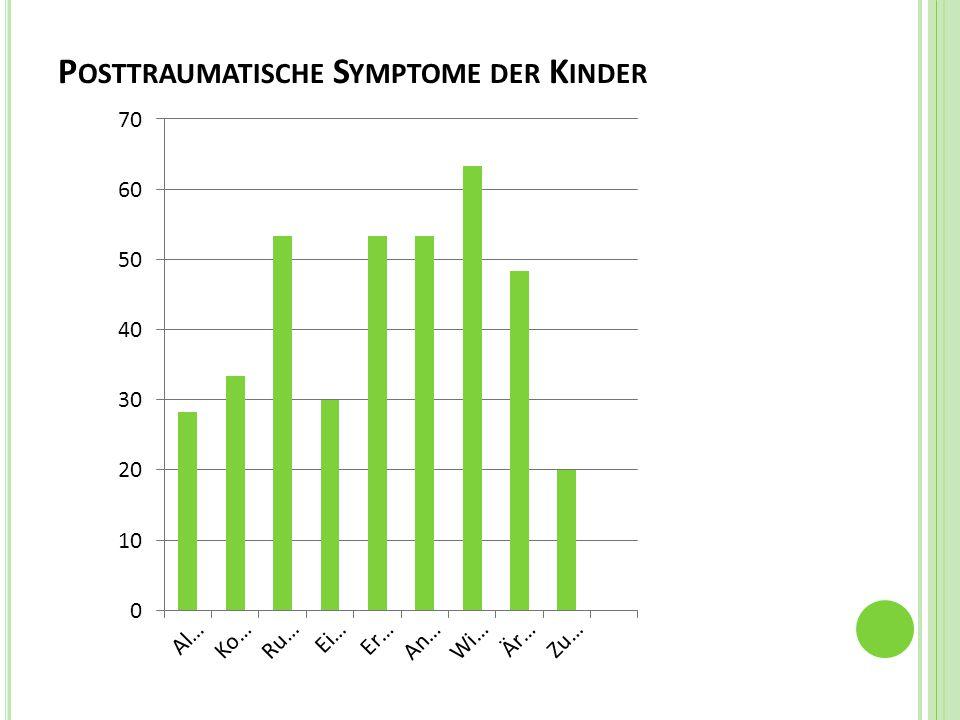 P OSTTRAUMATISCHE S YMPTOME DER K INDER