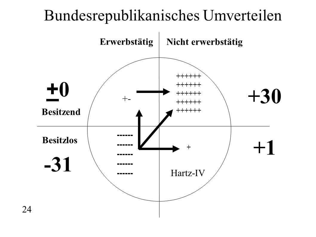 Erwerbstätig Nicht erwerbstätig Besitzend Besitzlos ------ ++++++ + Bundesrepublikanisches Umverteilen +30 +1 Hartz-IV -31 +0+0 +- 24