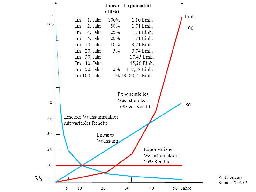 38 5 10 20 30 40 50 Jahre % 100 50 10 20 30 40 Linear Exponential (10%) Exponentialer Wachstumfaktor: 10% Rendite Linearer Wachstumsfaktor mit variabl