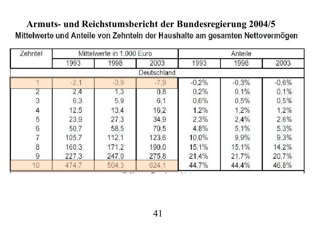 41 Armuts- und Reichstumsbericht der Bundesregierung 2004/5