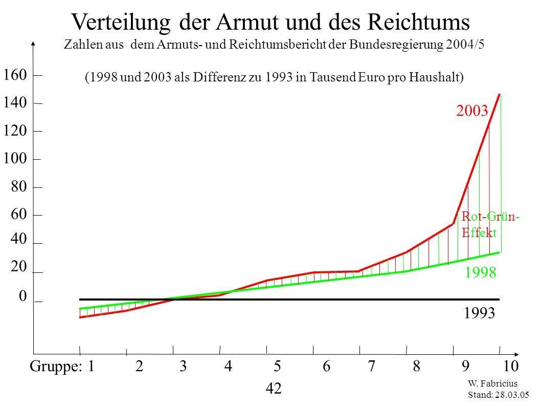 Gruppe: 1 2 3 4 5 6 7 8 9 10 160 140 120 100 80 60 40 20 0 1998 2003 Verteilung der Armut und des Reichtums Zahlen aus dem Armuts- und Reichtumsberich