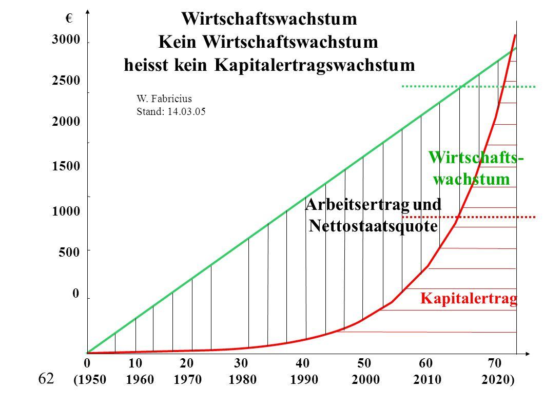 0 10 20 30 40 50 60 70 (1950 1960 1970 1980 1990 2000 2010 2020) € 3000 2500 2000 1500 1000 500 0 Wirtschafts- wachstum Kapitalertrag Arbeitsertrag un