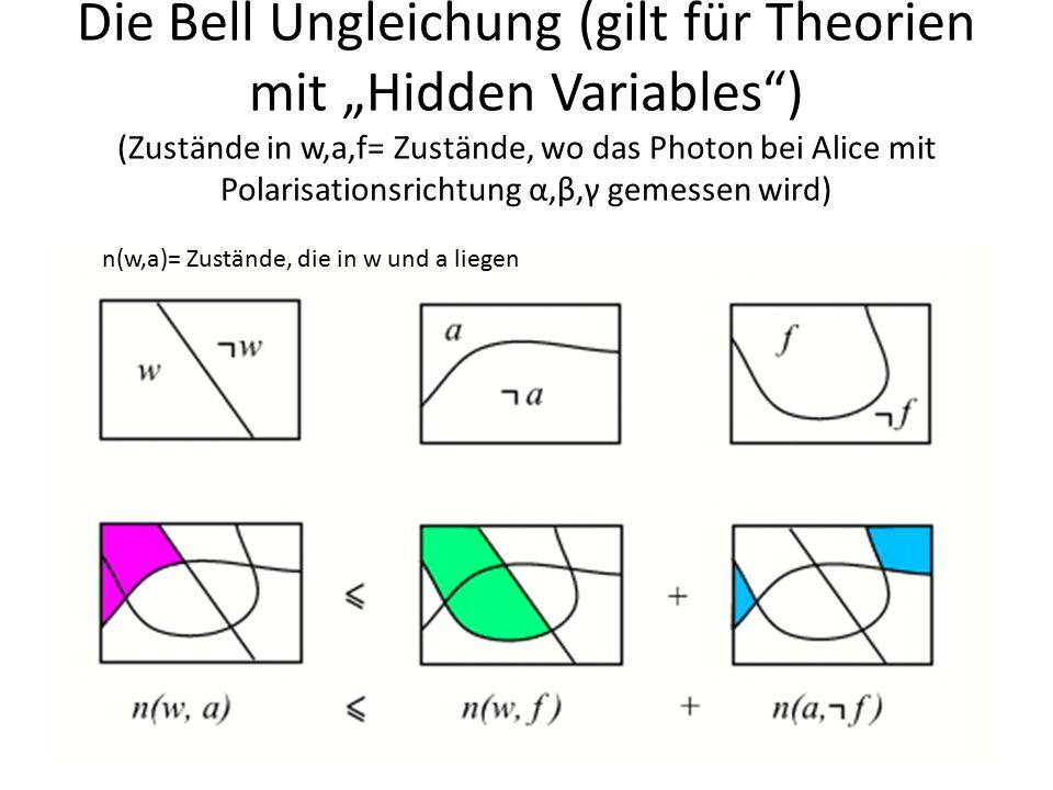 Messung, ob die Bell Ungleichung erfüllt ist Fürbedeutet die Bellsche Ungleichung: p(α, β) - p(α, γ) ≤ p(β, ¬γ) p(α, β) = Zustände die bei Alice mit Polarisationsrichtung α und bei Bob mit Polarisationsrichtung β gemessen werden p(α, ¬β) - p(α, ¬γ) ≤ p(β, γ) Fürhingegen: Bellsche Ungleichung: