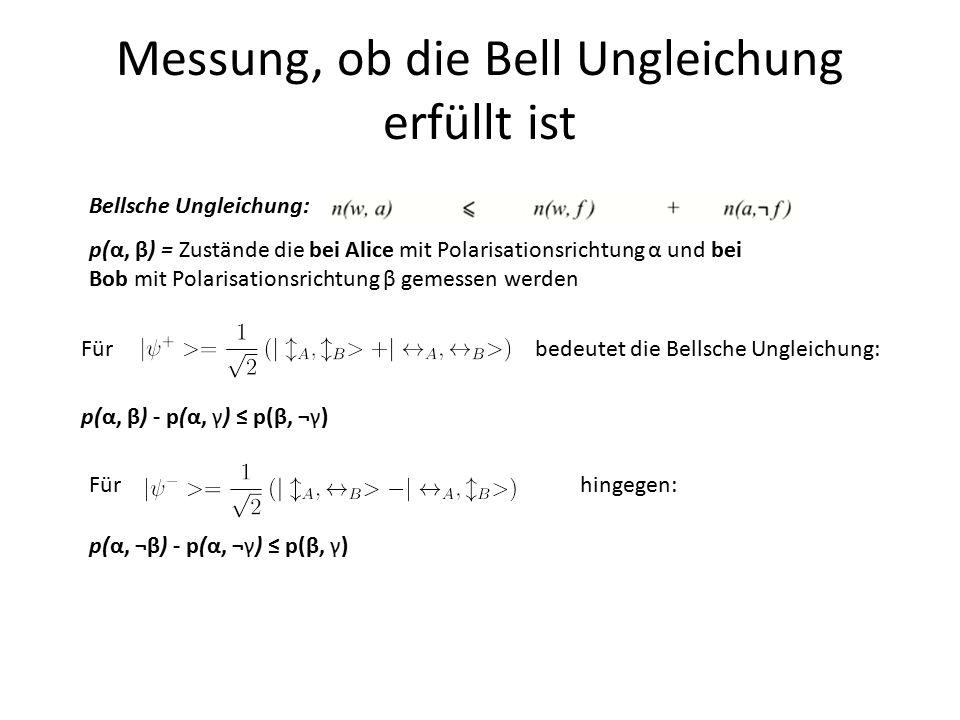 Messung, ob die Bell Ungleichung erfüllt ist Fürbedeutet die Bellsche Ungleichung: p(α, β) - p(α, γ) ≤ p(β, ¬γ) p(α, β) = Zustände die bei Alice mit P