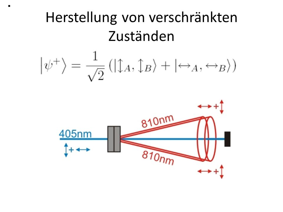 Eigenschaften des verschränkten Zustands Wenn ich eines der Teilchen durch einen Polarisationsfilter mit beliebiger Ausrichtung schicke, so wird es mit Wahrscheinlichkeit ½ absorbiert.