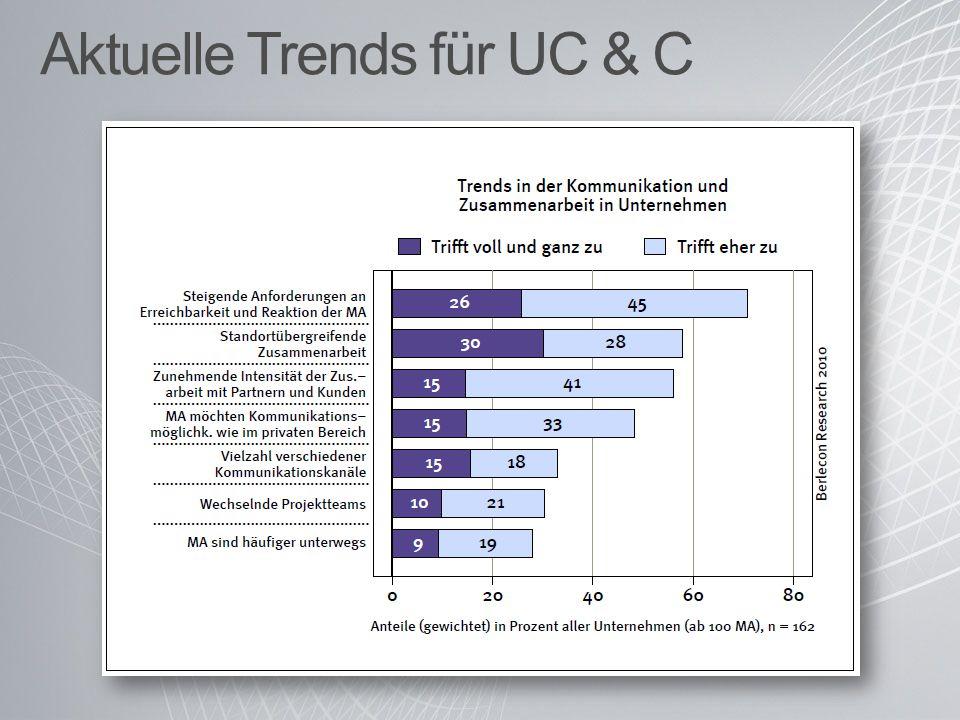 Aktuelle Trends für UC & C