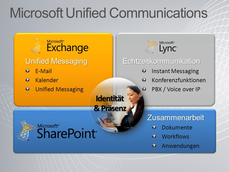 Microsoft Unified Communications Echtzeitkommunikation Instant Messaging Konferenzfunktionen PBX / Voice over IP Unified Messaging E-Mail Kalender Unified Messaging Zusammenarbeit Dokumente Workflows Anwendungen Identität & Präsenz