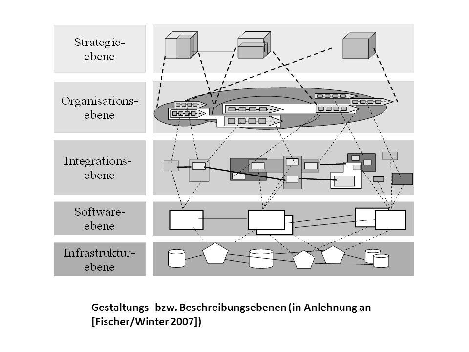 Gestaltungs- bzw. Beschreibungsebenen (in Anlehnung an [Fischer/Winter 2007])