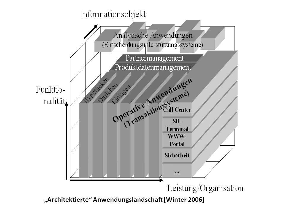 """""""Architektierte"""" Anwendungslandschaft [Winter 2006]"""