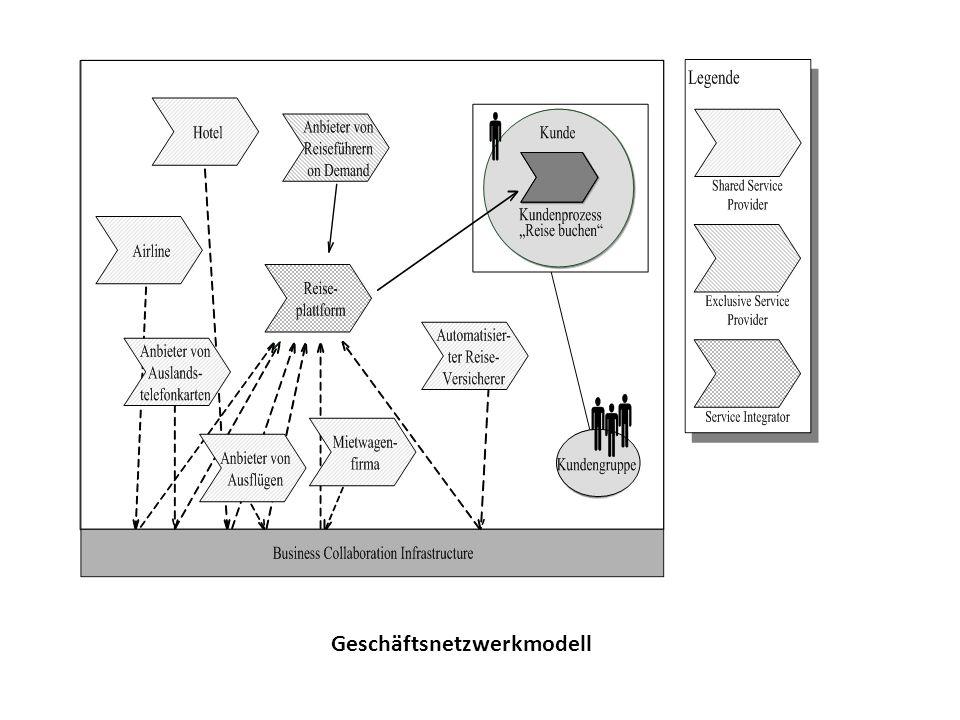 Geschäftsnetzwerkmodell