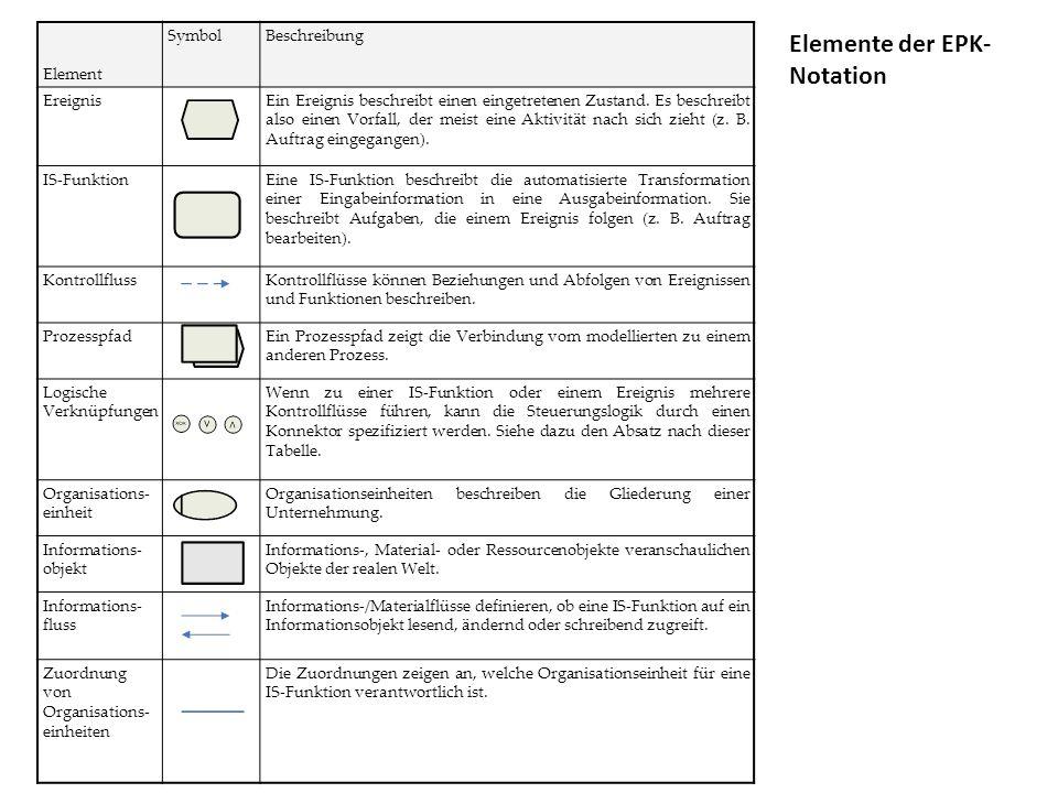 Element SymbolBeschreibung EreignisEin Ereignis beschreibt einen eingetretenen Zustand.