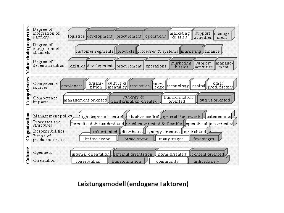 Leistungsmodell (endogene Faktoren)