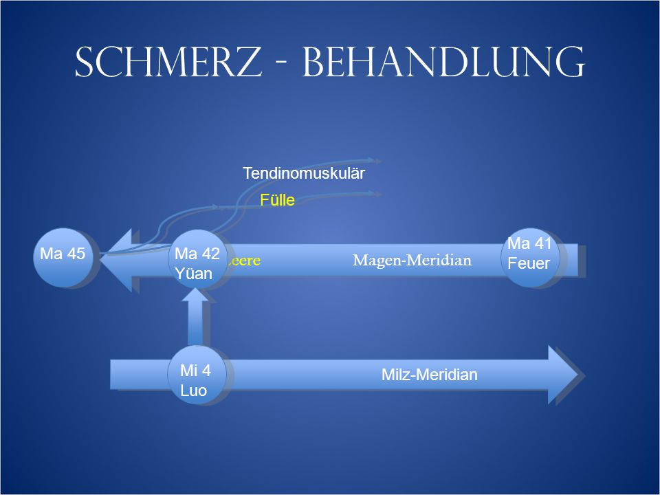 SCHMERZ - BEHANDLUNG LeereMagen-Meridian Tendinomuskulär Fülle Ma 45 Ma 41 Feuer Milz-Meridian Ma 42 Yüan Mi 4 Luo
