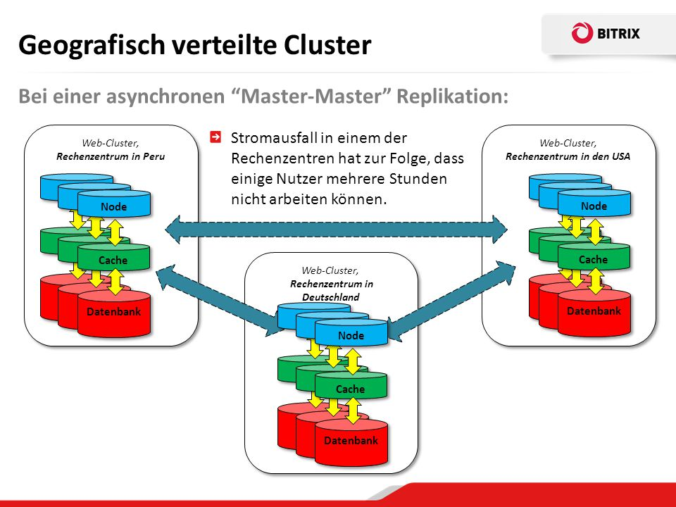 Web-Cluster, Rechenzentrum in Deutschland Web-Cluster, Rechenzentrum in den USA Web-Cluster, Rechenzentrum in Peru БД Кэш БД Веб-нода Кэш БД Кэш Daten