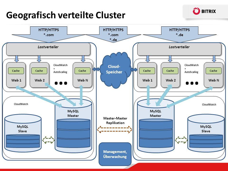 Geografisch verteilte Cluster Lastverteiler MySQL Master Web 1 HTTP/HTTPS *.de Lastverteiler HTTP/HTTPS *.com Web 2 Web N … CloudWatch + AutoScaling MySQL Slave Cache CloudWatch MySQL Master Web 1 Web 2 Web N … CloudWatch + AutoScaling MySQL Slave Cache CloudWatch Master-Master Replikation Cloud- Speicher HTTP/HTTPS *.com *.de Management, Überwachung