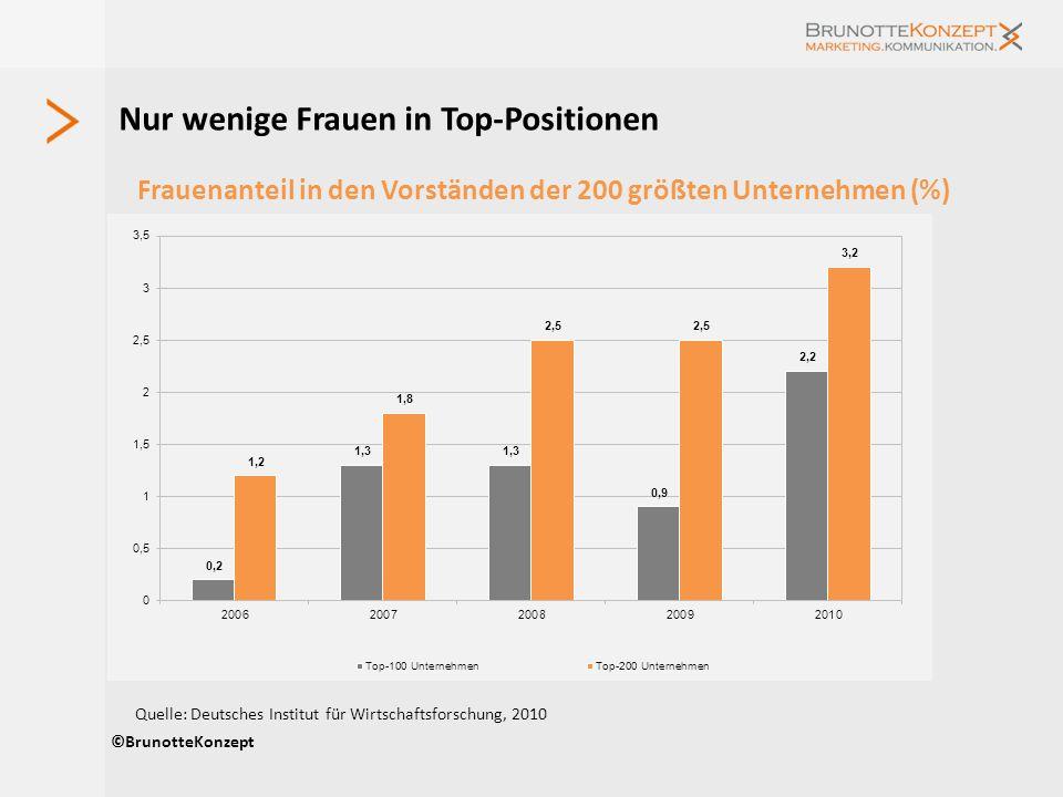 Frauenanteil in den Vorständen der 200 größten Unternehmen (%) deutschen Unternehmen von 2006 bis 2010 Nur wenige Frauen in Top-Positionen ©BrunotteKo