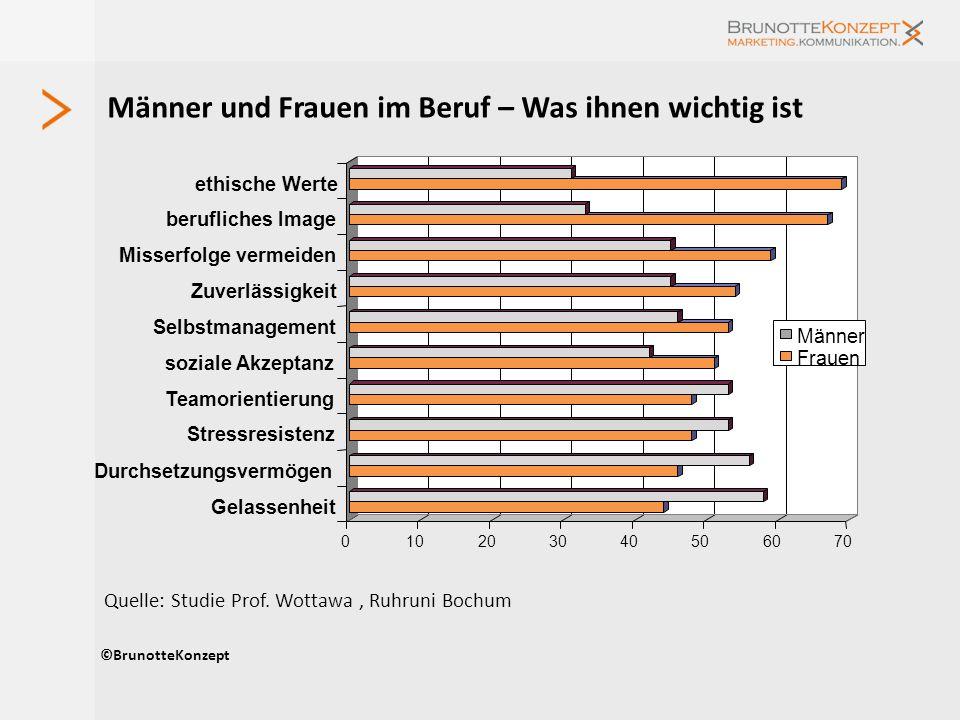 Männer und Frauen im Beruf – Was ihnen wichtig ist ©BrunotteKonzept Quelle: Studie Prof. Wottawa, Ruhruni Bochum