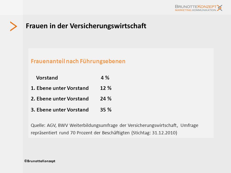 Frauen in der Versicherungswirtschaft ©BrunotteKonzept Frauenanteil nach Führungsebenen Vorstand 4 % 1. Ebene unter Vorstand 12 % 2. Ebene unter Vorst