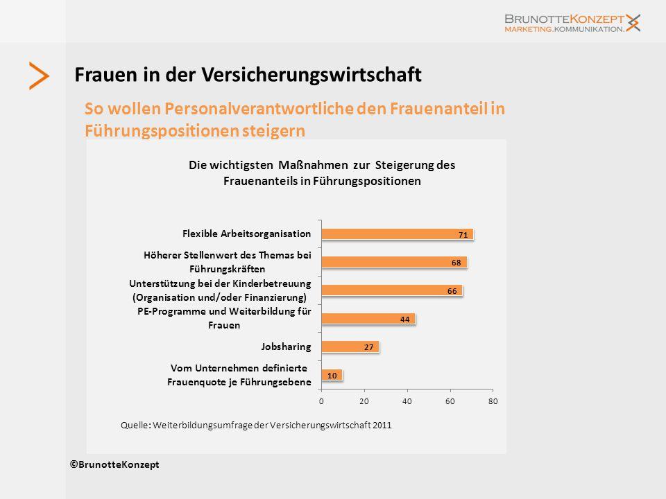 Frauen in der Versicherungswirtschaft So wollen Personalverantwortliche den Frauenanteil in Führungspositionen steigern ©BrunotteKonzept