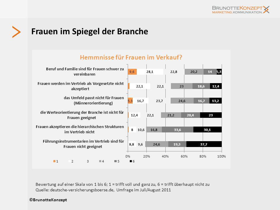 Frauen im Spiegel der Branche ©BrunotteKonzept Bewertung auf einer Skala von 1 bis 6; 1 = trifft voll und ganz zu, 6 = trifft überhaupt nicht zu Quell