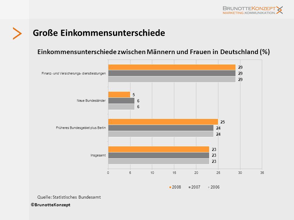 Große Einkommensunterschiede ©BrunotteKonzept Quelle: Statistisches Bundesamt Einkommensunterschiede zwischen Männern und Frauen in Deutschland (%)