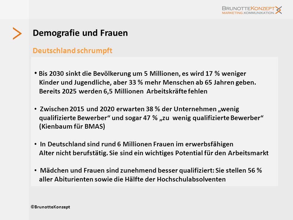 Deutschland schrumpft Demografie und Frauen ©BrunotteKonzept Bis 2030 sinkt die Bevölkerung um 5 Millionen, es wird 17 % weniger Kinder und Jugendlich