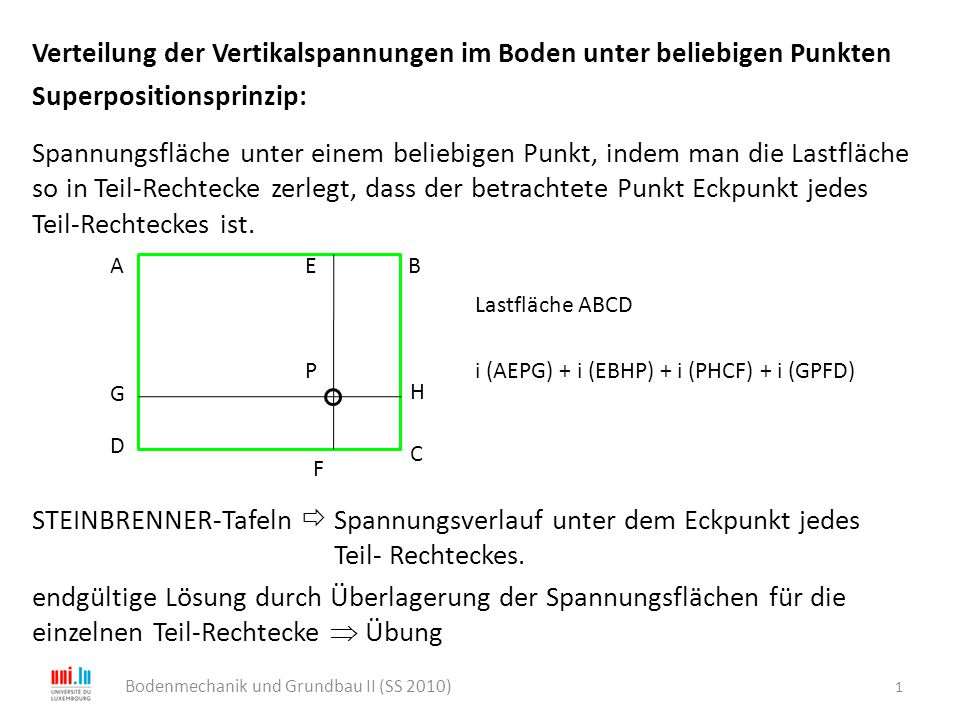 Verteilung der Vertikalspannungen im Boden unter beliebigen Punkten Superpositionsprinzip: Spannungsfläche unter einem beliebigen Punkt, indem man die