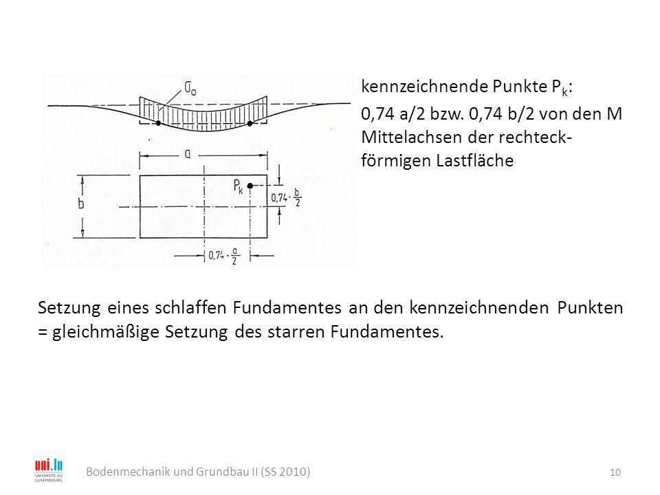 kennzeichnende Punkte P k : 0,74 a/2 bzw. 0,74 b/2 von den M Mittelachsen der rechteck- förmigen Lastfläche Setzung eines schlaffen Fundamentes an den