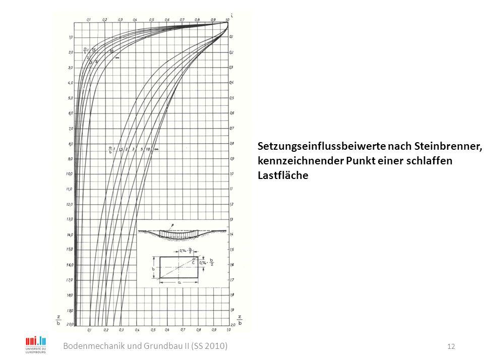 12 Bodenmechanik und Grundbau II (SS 2010) Setzungseinflussbeiwerte nach Steinbrenner, kennzeichnender Punkt einer schlaffen Lastfläche