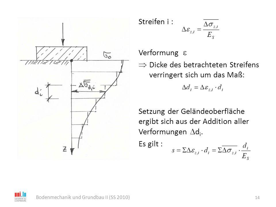 Streifen i : Verformung   Dicke des betrachteten Streifens verringert sich um das Maß: Setzung der Geländeoberfläche ergibt sich aus der Addition al