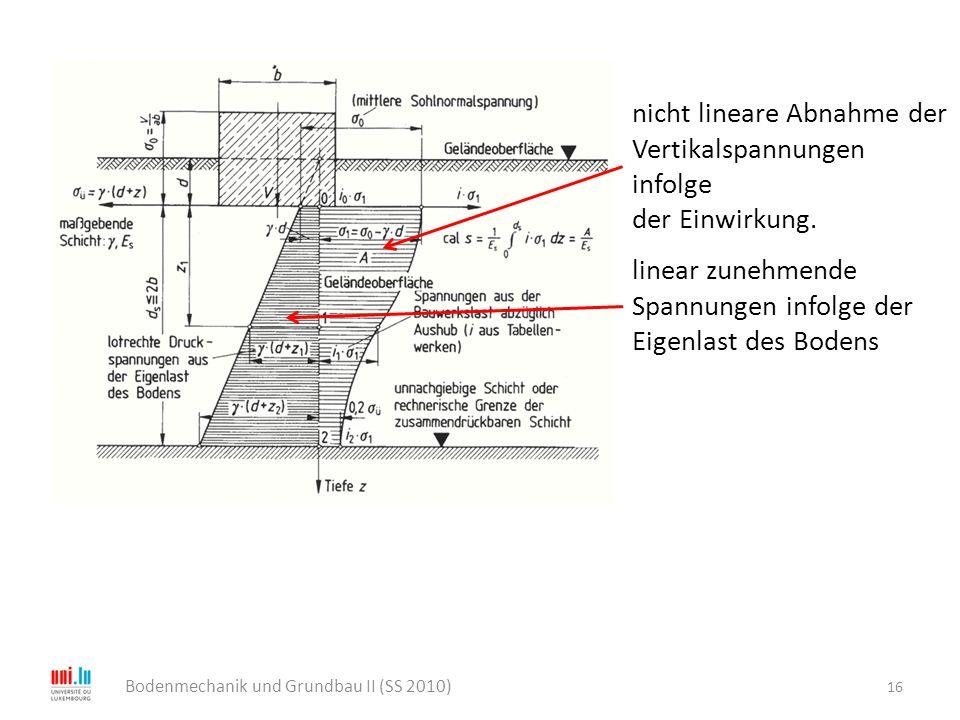 16 Bodenmechanik und Grundbau II (SS 2010) linear zunehmende Spannungen infolge der Eigenlast des Bodens nicht lineare Abnahme der Vertikalspannungen