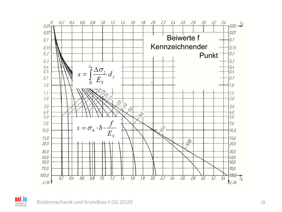 18 Bodenmechanik und Grundbau II (SS 2010)