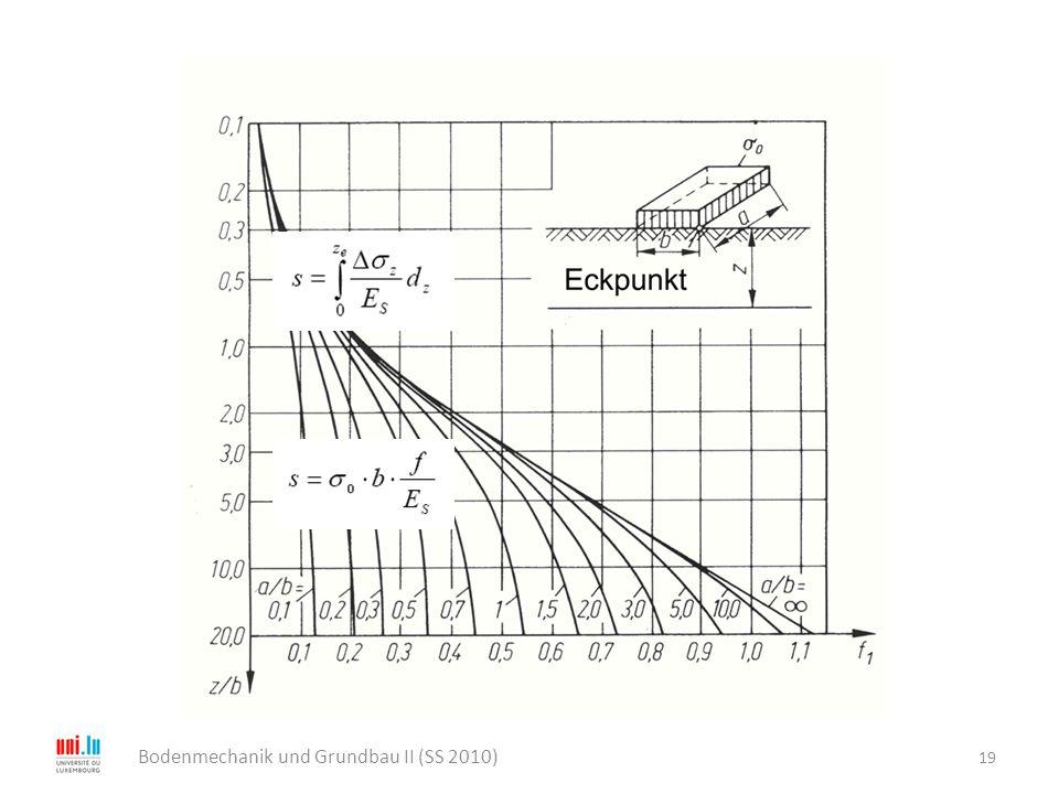 19 Bodenmechanik und Grundbau II (SS 2010)