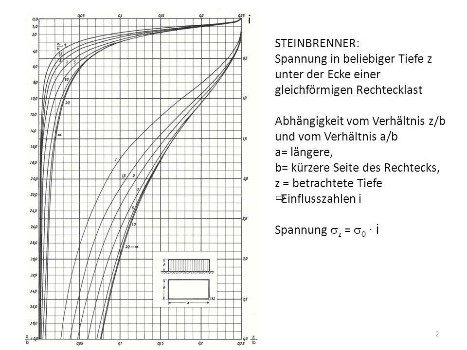 2 STEINBRENNER: Spannung in beliebiger Tiefe z unter der Ecke einer gleichförmigen Rechtecklast Abhängigkeit vom Verhältnis z/b und vom Verhältnis a/b