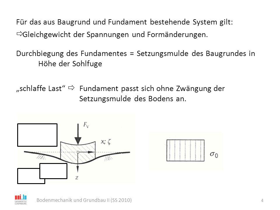 Für das aus Baugrund und Fundament bestehende System gilt:  Gleichgewicht der Spannungen und Formänderungen. Durchbiegung des Fundamentes = Setzungsm