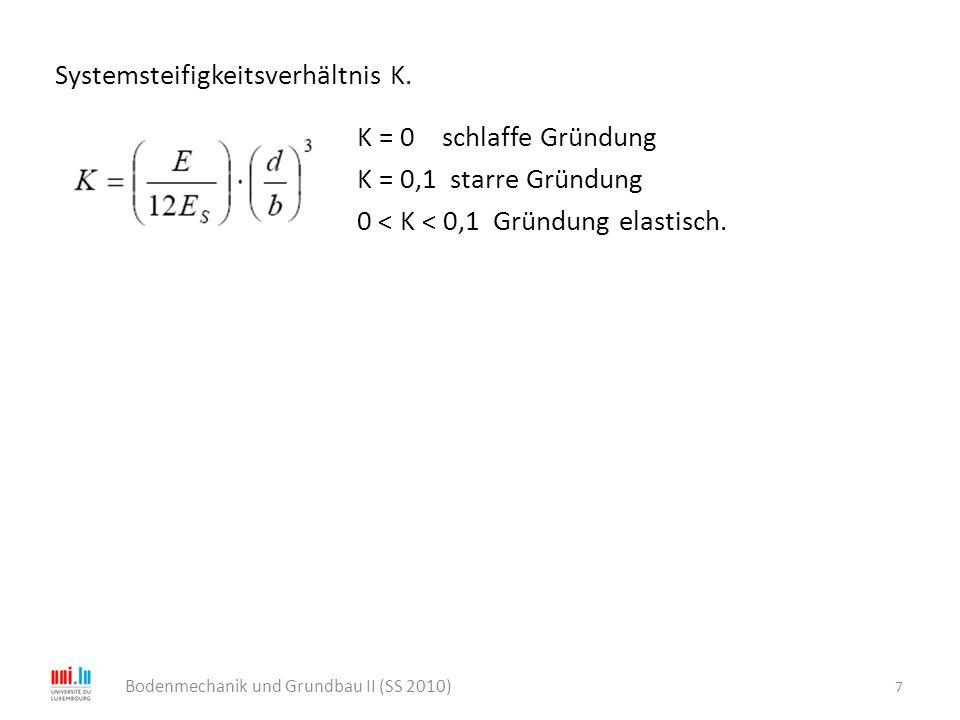 Systemsteifigkeitsverhältnis K. K = 0 schlaffe Gründung K = 0,1 starre Gründung 0 < K < 0,1 Gründung elastisch. 7 Bodenmechanik und Grundbau II (SS 20