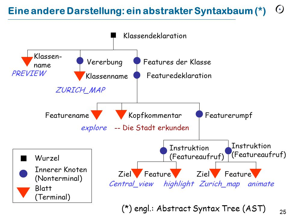 25 Eine andere Darstellung: ein abstrakter Syntaxbaum (*) Klassendeklaration Featuredeklaration Featurerumpf Vererbung Features der Klasse Klassen- na