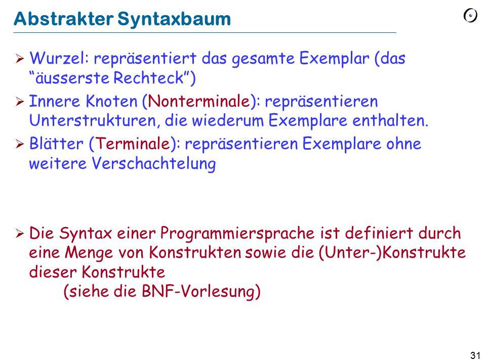 31 Abstrakter Syntaxbaum  Wurzel: repräsentiert das gesamte Exemplar (das äusserste Rechteck )  Innere Knoten (Nonterminale): repräsentieren Unterstrukturen, die wiederum Exemplare enthalten.