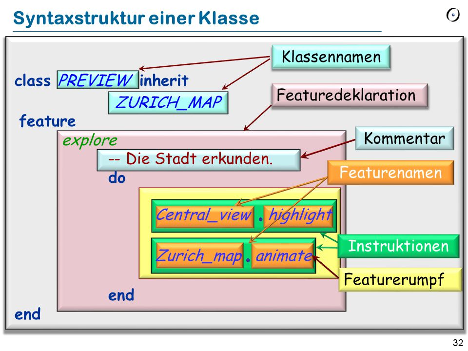 32 Syntaxstruktur einer Klasse Featuredeklaration Klassennamen Kommentar Featurerumpf Featurenamen class PREVIEW inherit ZURICH_MAP feature explore --