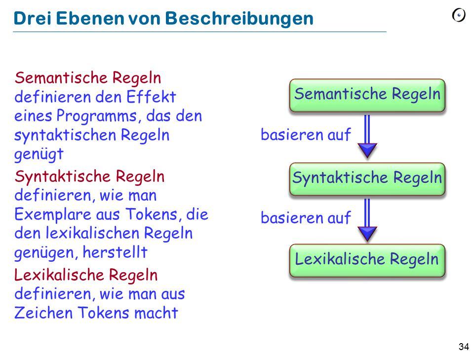 34 Drei Ebenen von Beschreibungen Semantische Regeln definieren den Effekt eines Programms, das den syntaktischen Regeln genügt Syntaktische Regeln definieren, wie man Exemplare aus Tokens, die den lexikalischen Regeln genügen, herstellt Lexikalische Regeln definieren, wie man aus Zeichen Tokens macht basieren auf Semantische Regeln basieren auf Syntaktische Regeln Lexikalische Regeln
