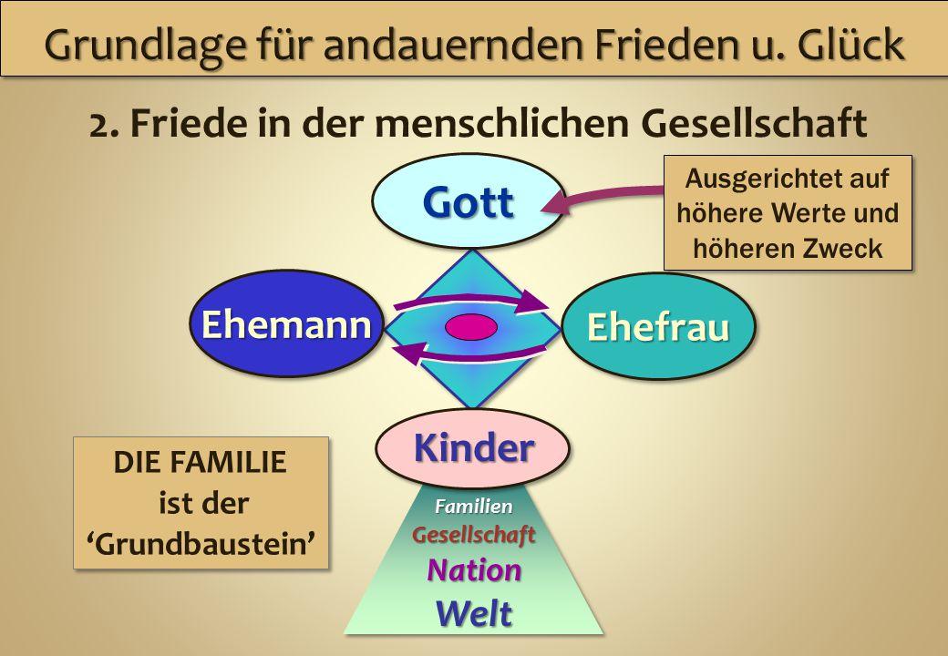 Familien Gesellschaft NationWelt Ehemann Ehefrau Gott 2. Friede in der menschlichen Gesellschaft Kinder DIE FAMILIE ist der 'Grundbaustein' DIE FAMILI