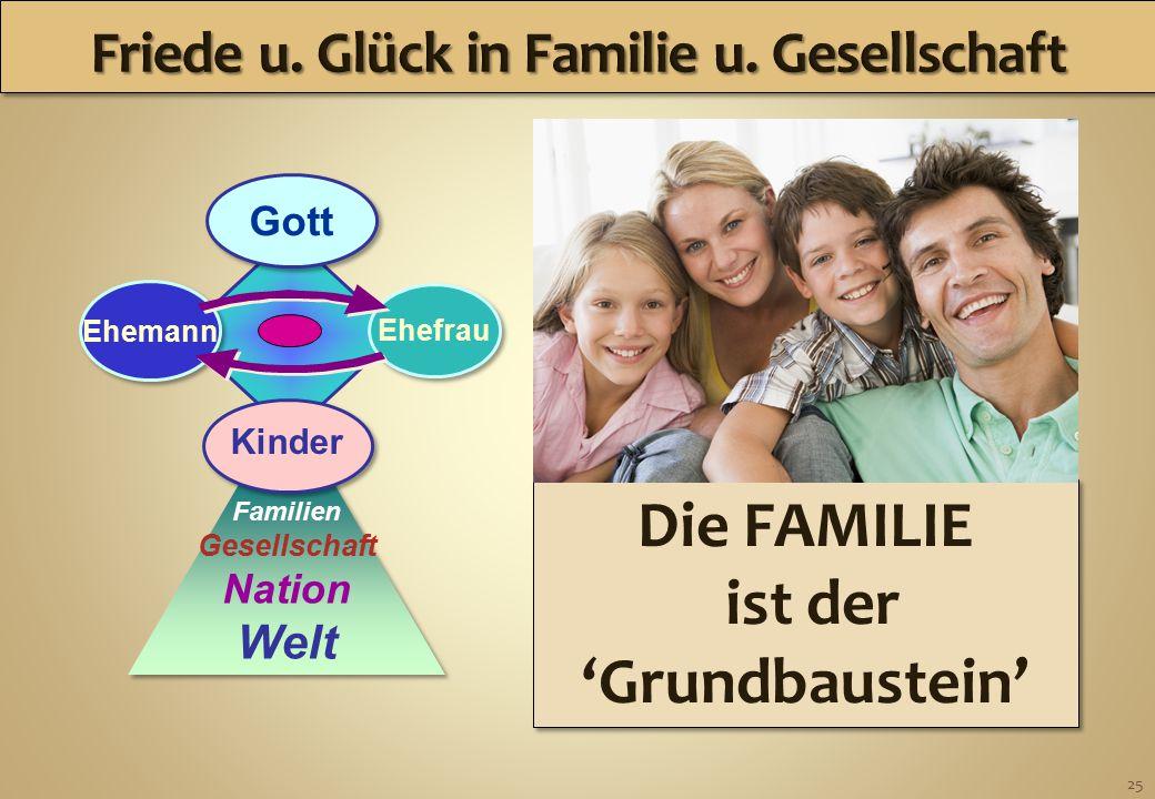 25 Familien Gesellschaft Nation Welt Ehemann Ehefrau Gott Kinder Die FAMILIE ist der 'Grundbaustein' Die FAMILIE ist der 'Grundbaustein'