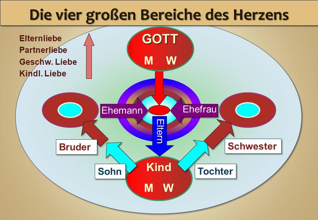GOD Kind M W GOTT Ehemann Ehefrau Eltern Bruder Sohn Tochter Schwester Elternliebe Partnerliebe Geschw.