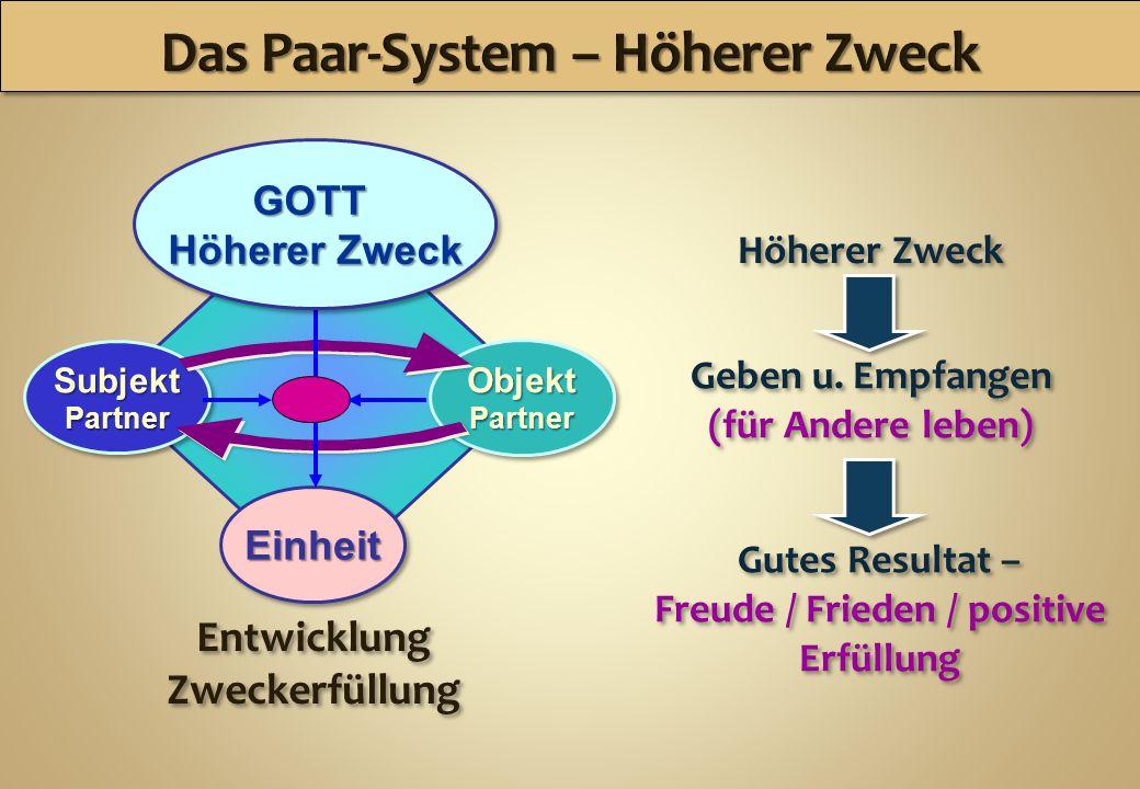 Subjekt Partner Subjekt Partner Objekt Partner Objekt Partner Einheit Höherer Zweck Geben u.